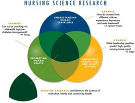How to write a research paper about nursing